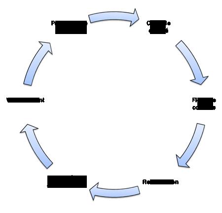 Le processus du contrôle de qualité